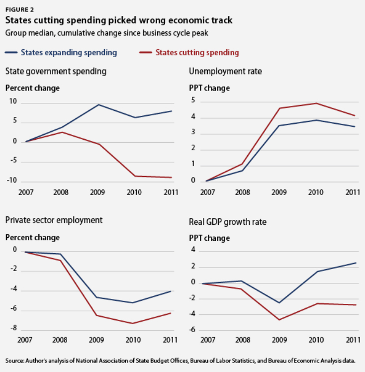 state_cuts_vs_spending
